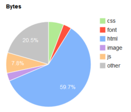 Content Complexity Assets Weight %